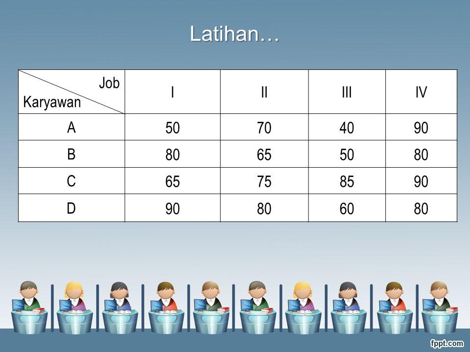 Latihan… Job Karyawan I II III IV A 50 70 40 90 B 80 65 C 75 85 D 60
