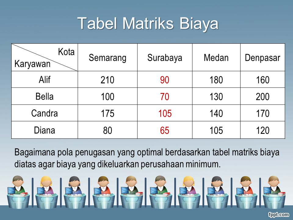 Tabel Matriks Biaya Kota. Karyawan. Semarang. Surabaya. Medan. Denpasar. Alif. 210. 90. 180.