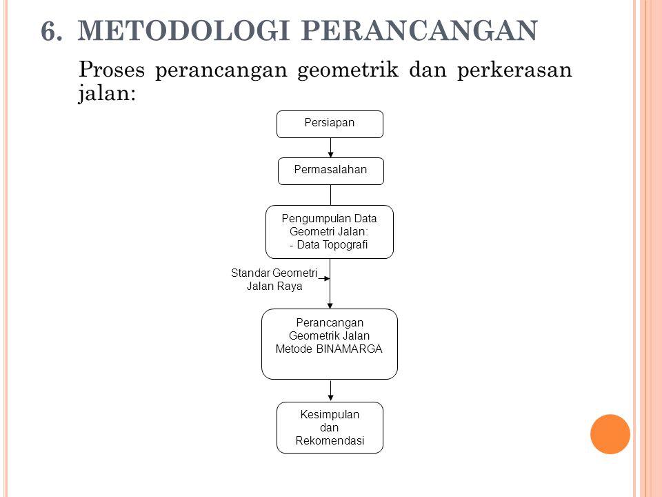 METODOLOGI PERANCANGAN
