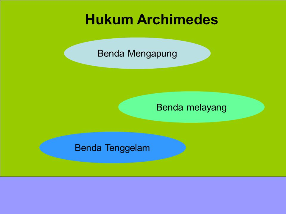 Hukum Archimedes Benda Mengapung Benda melayang Benda Tenggelam