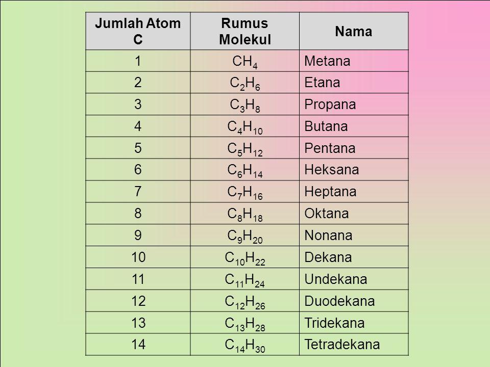 Jumlah Atom C Rumus Molekul. Nama. 1. CH4. Metana. 2. C2H6. Etana. 3. C3H8. Propana. 4. C4H10.