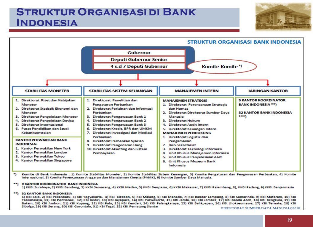 Struktur Organisasi di Bank Indonesia