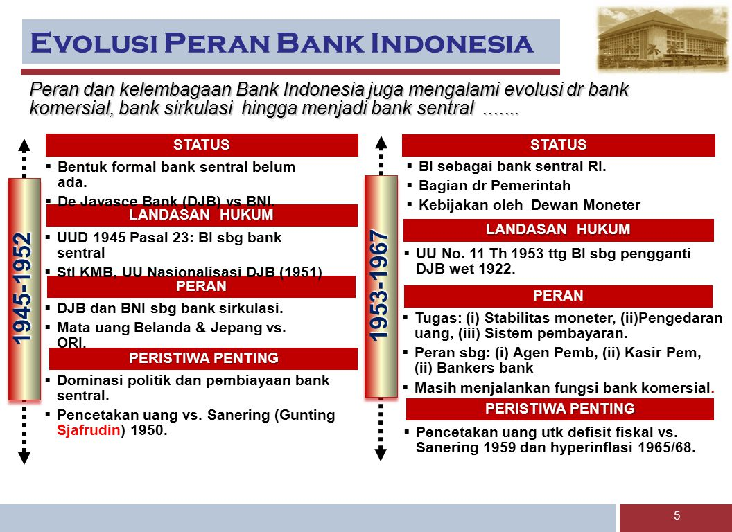 Evolusi Peran Bank Indonesia