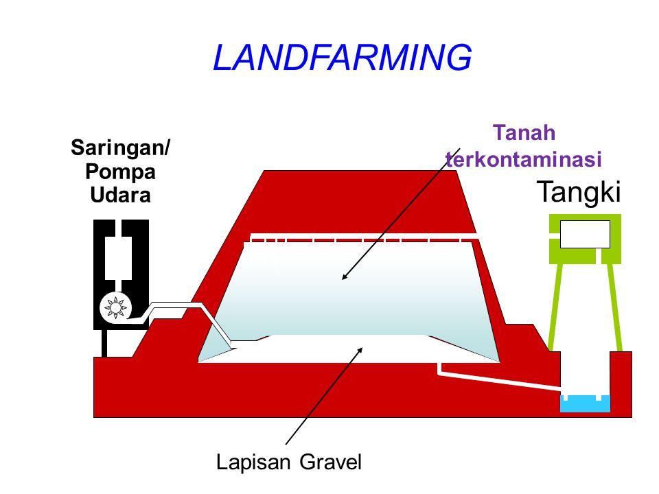 LANDFARMING Tangki Tanah terkontaminasi Saringan/ Pompa Udara