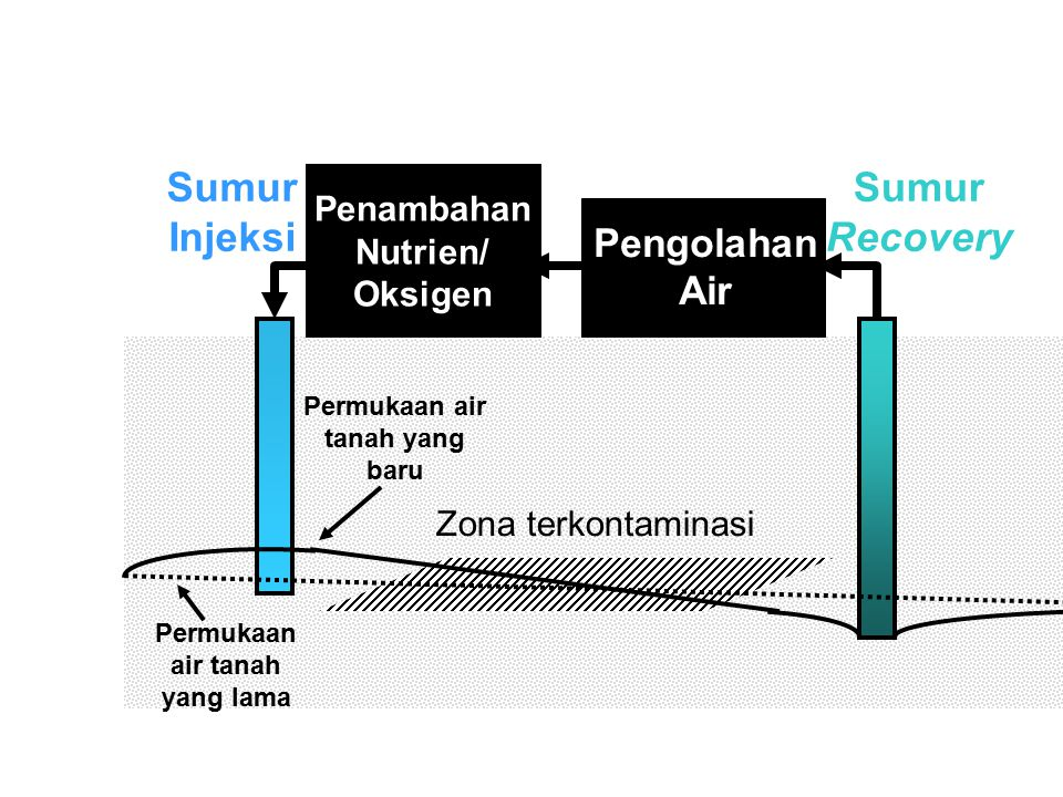 Sumur Injeksi Sumur Recovery