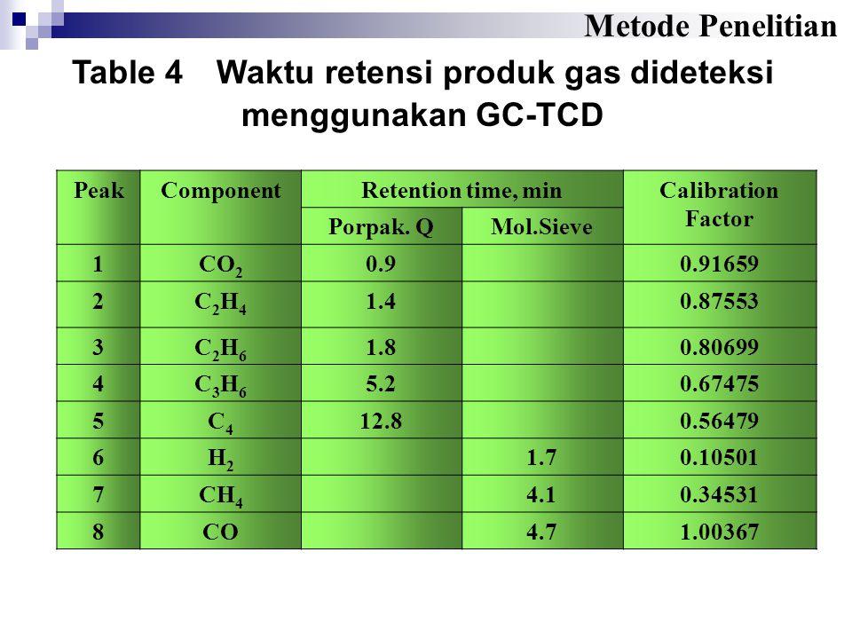 Table 4 Waktu retensi produk gas dideteksi menggunakan GC-TCD