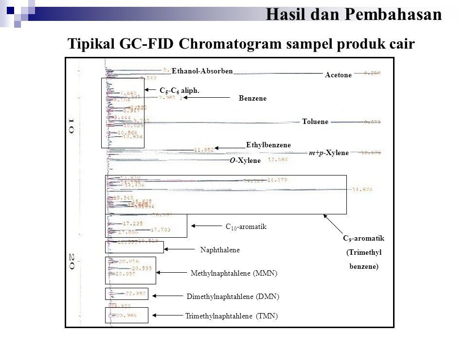 Tipikal GC-FID Chromatogram sampel produk cair