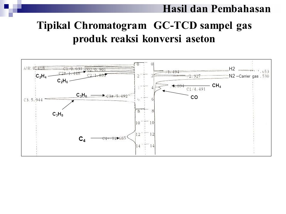 Tipikal Chromatogram GC-TCD sampel gas produk reaksi konversi aseton