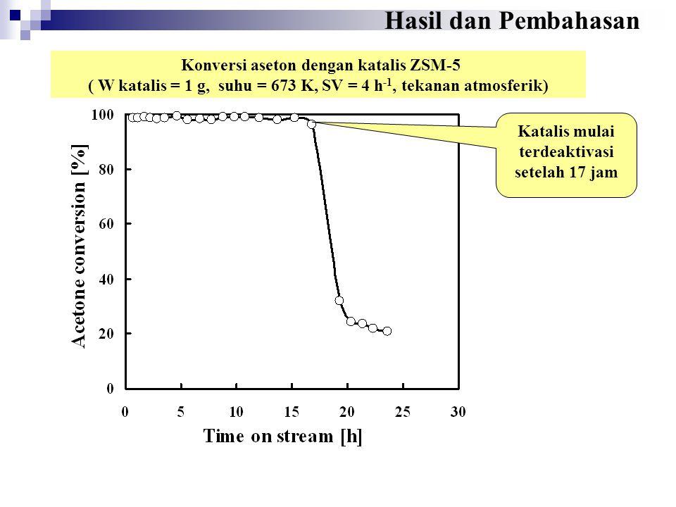 Hasil dan Pembahasan Konversi aseton dengan katalis ZSM-5
