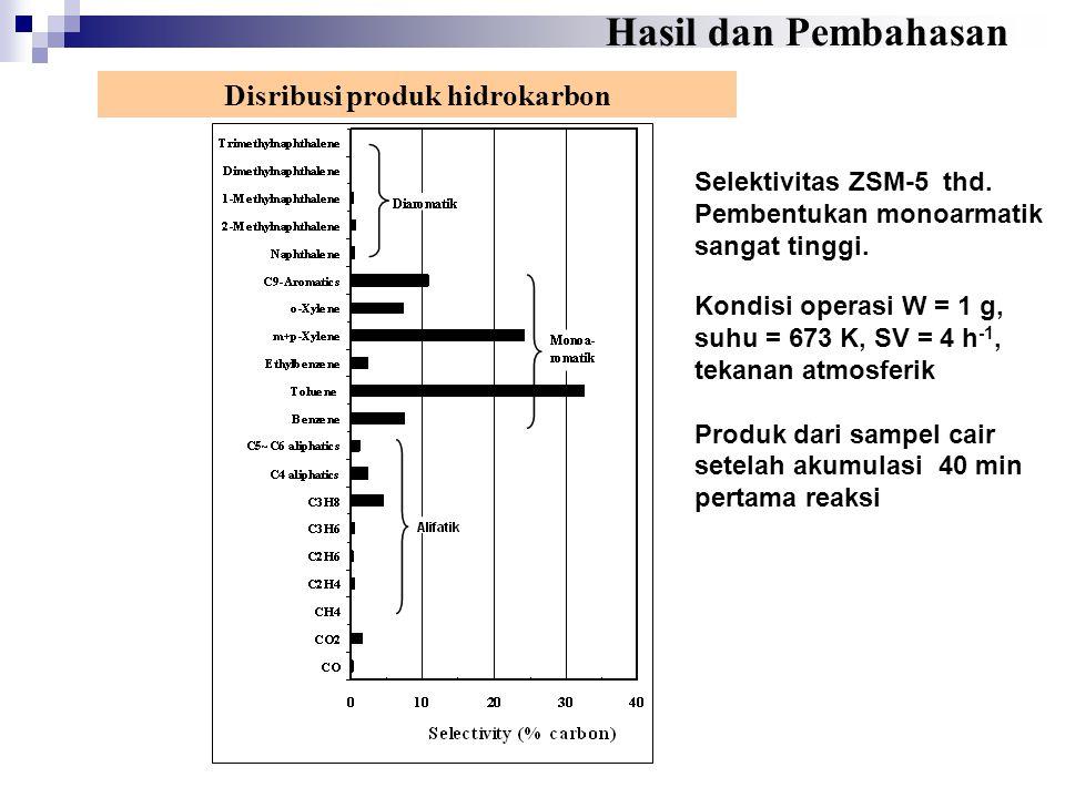 Disribusi produk hidrokarbon