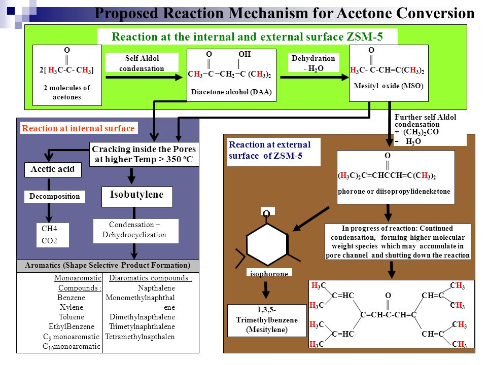 Proposed Reaction Mechanism for Acetone Conversion