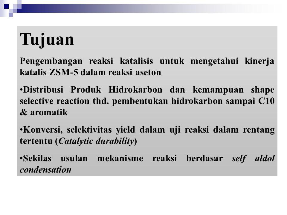 Tujuan Pengembangan reaksi katalisis untuk mengetahui kinerja katalis ZSM-5 dalam reaksi aseton.