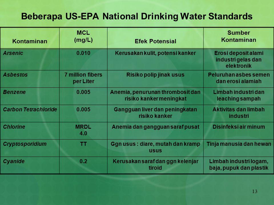 Beberapa US-EPA National Drinking Water Standards