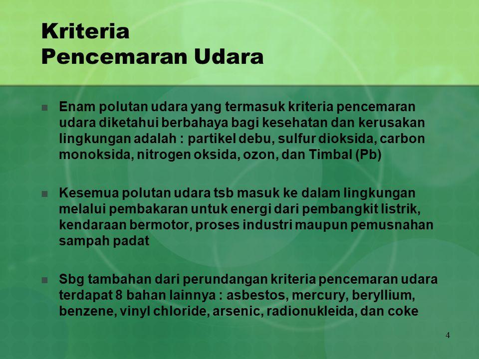 Kriteria Pencemaran Udara