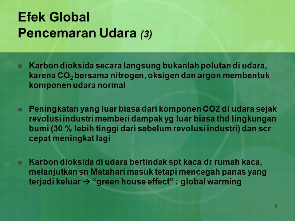 Efek Global Pencemaran Udara (3)