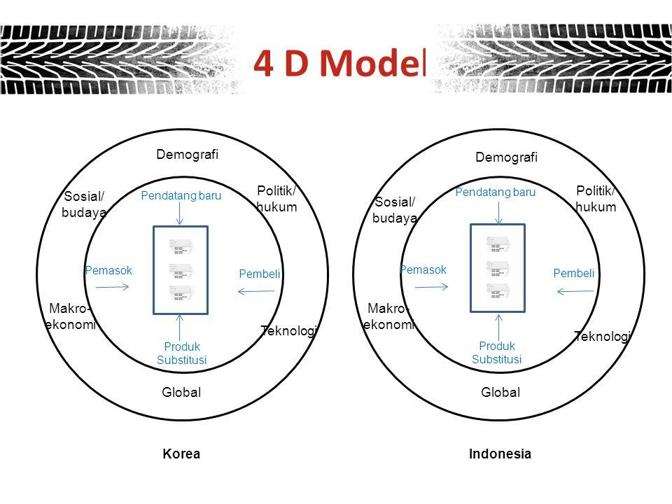 4 D Model Demografi Demografi Politik/ hukum Politik/ hukum Sosial/