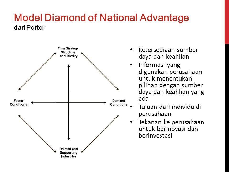 Model Diamond of National Advantage dari Porter