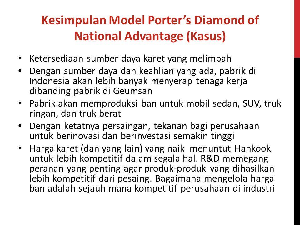 Kesimpulan Model Porter's Diamond of National Advantage (Kasus)
