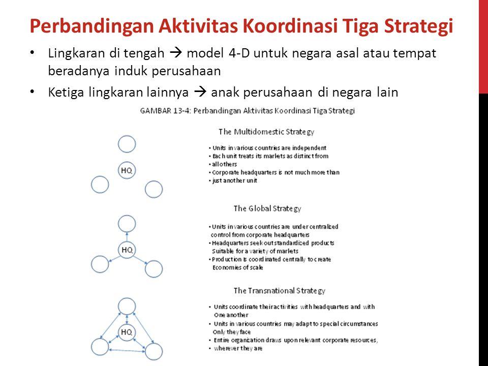 Perbandingan Aktivitas Koordinasi Tiga Strategi