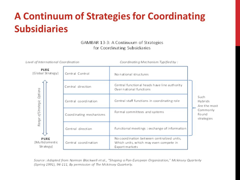 A Continuum of Strategies for Coordinating Subsidiaries