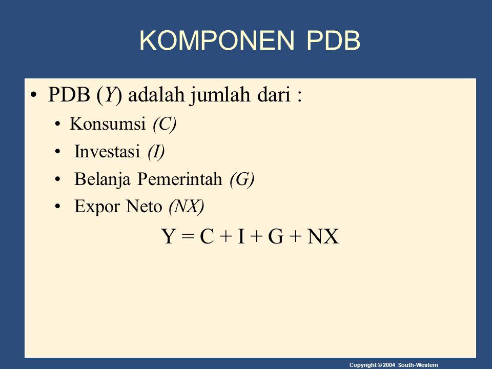 KOMPONEN PDB PDB (Y) adalah jumlah dari : Y = C + I + G + NX