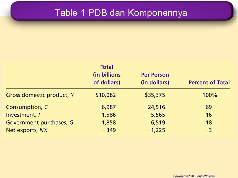 Table 1 PDB dan Komponennya