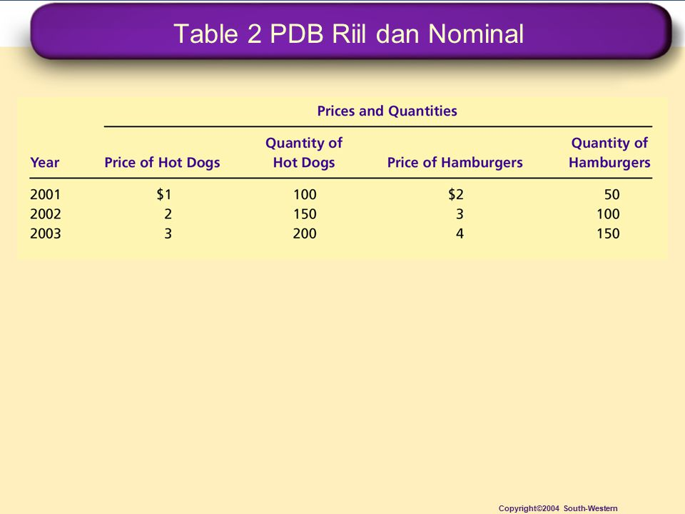 Table 2 PDB Riil dan Nominal