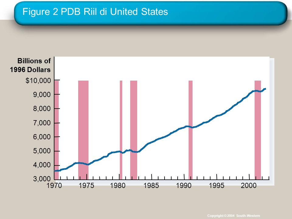 Figure 2 PDB Riil di United States