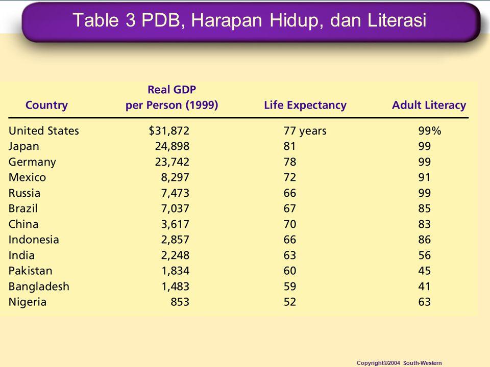Table 3 PDB, Harapan Hidup, dan Literasi