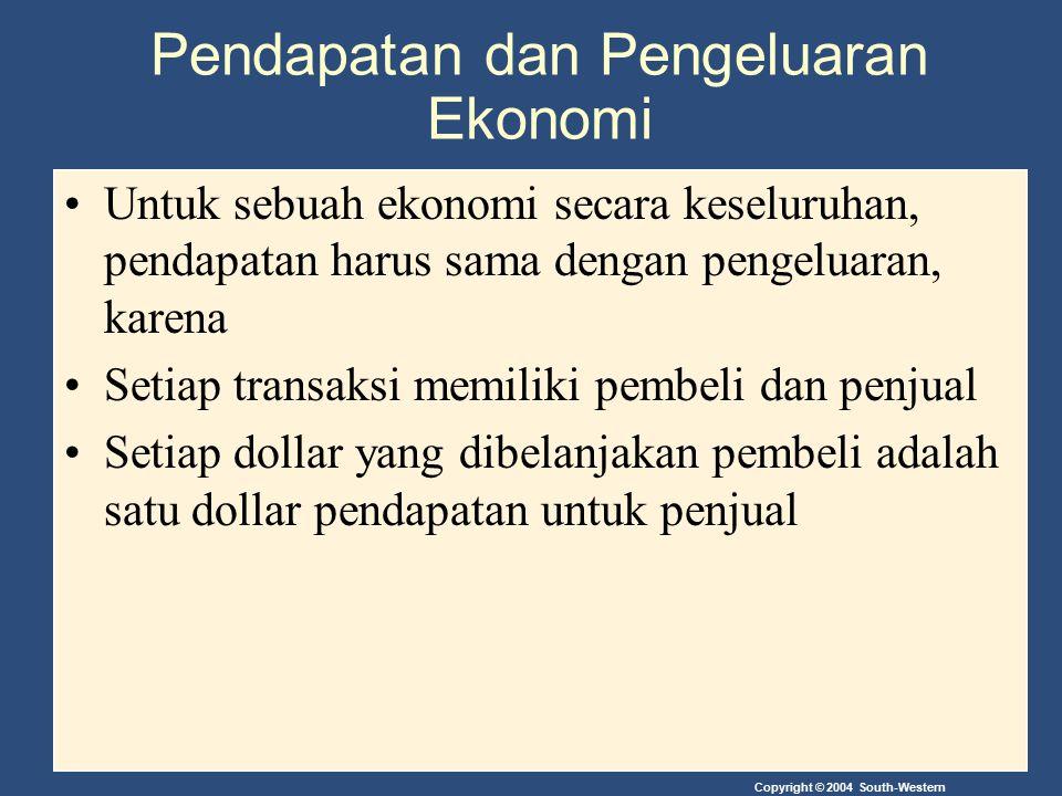 Pendapatan dan Pengeluaran Ekonomi