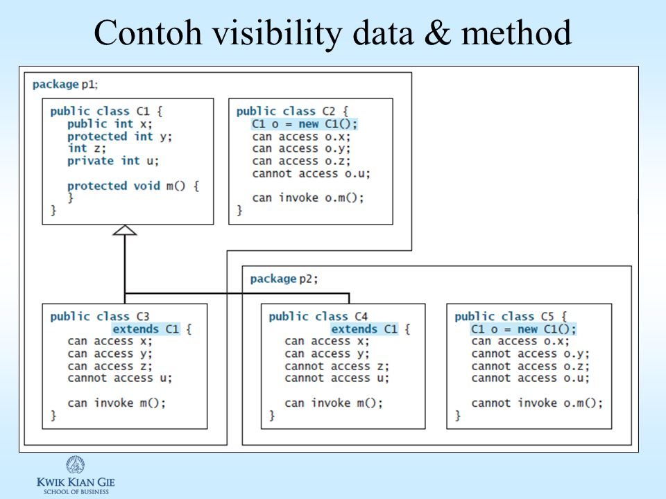 Contoh visibility data & method