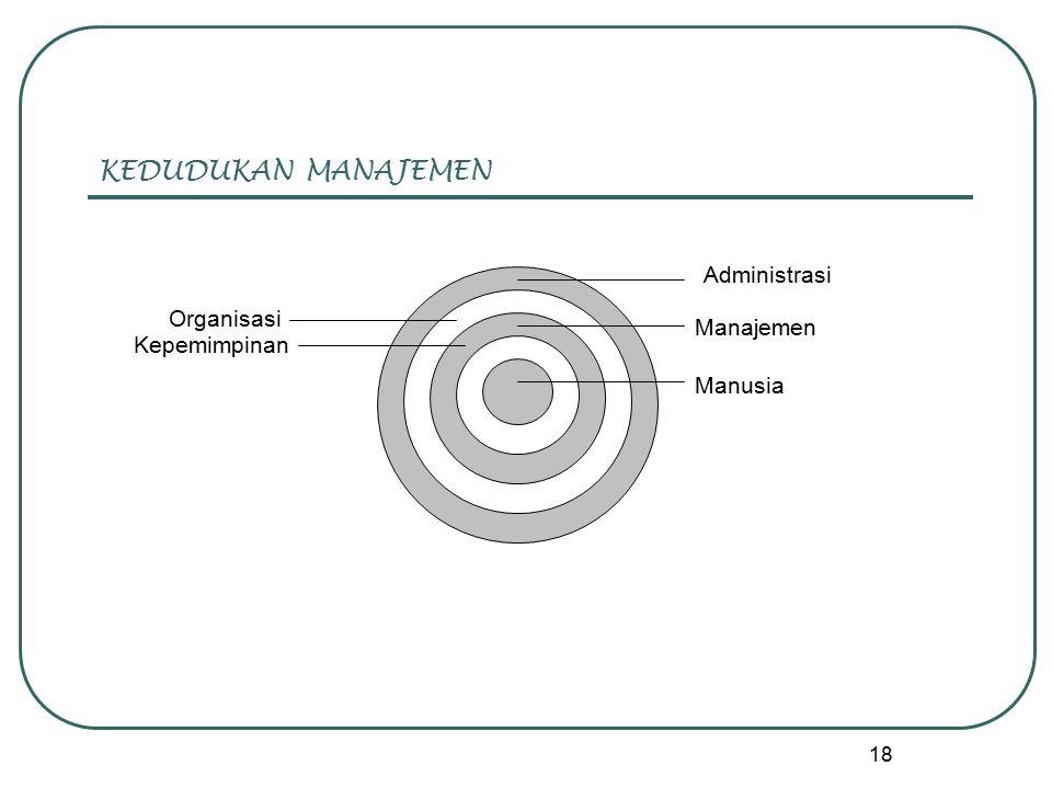 KEDUDUKAN MANAJEMEN Administrasi Organisasi Manajemen Kepemimpinan