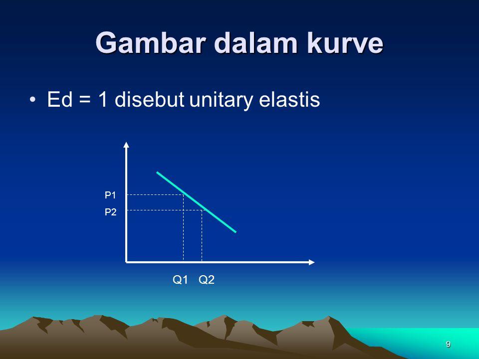 Gambar dalam kurve Ed = 1 disebut unitary elastis P1 P2 Q1 Q2