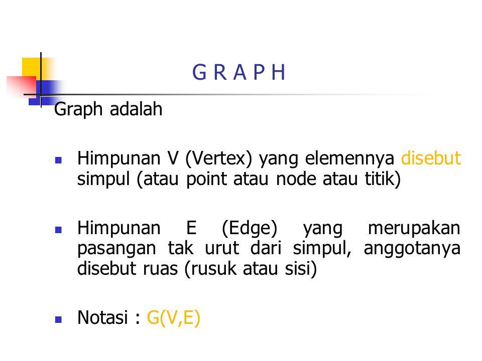G R A P H Graph adalah. Himpunan V (Vertex) yang elemennya disebut simpul (atau point atau node atau titik)