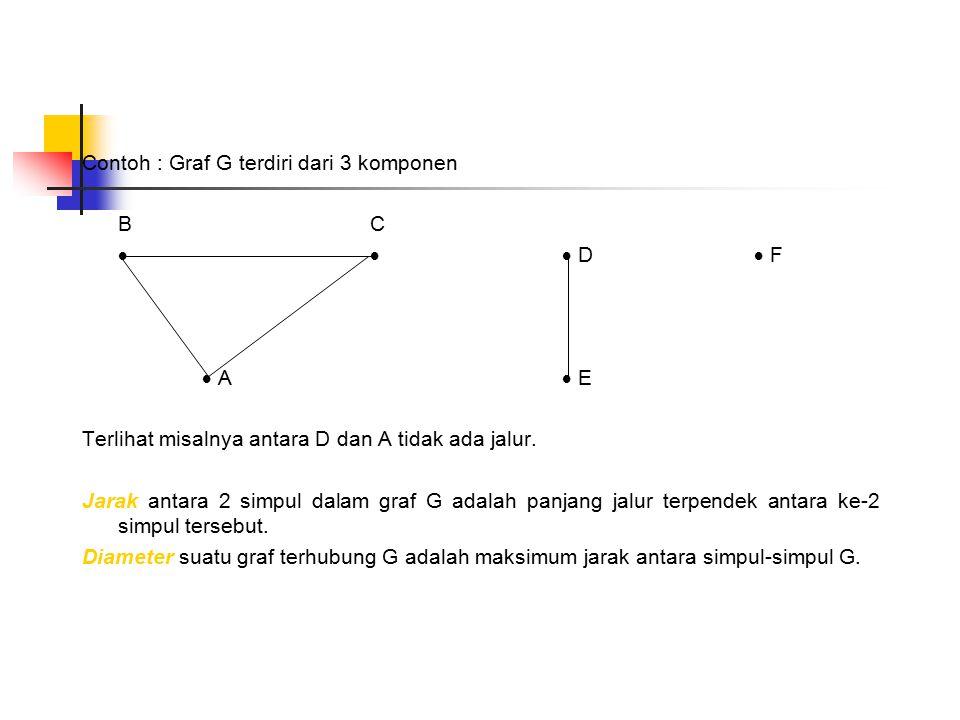 Contoh : Graf G terdiri dari 3 komponen