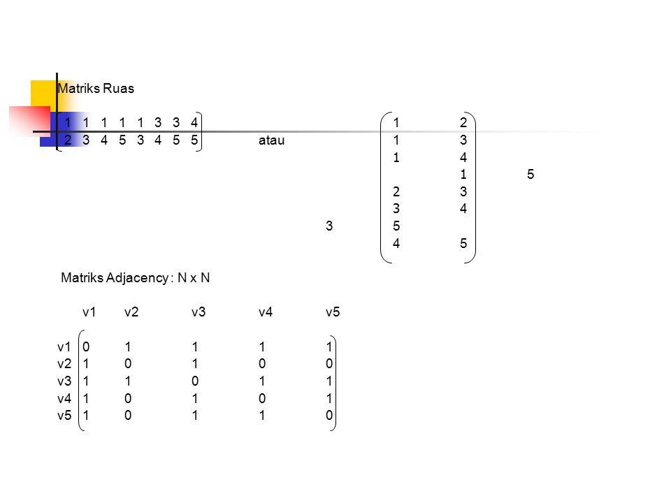 Matriks Ruas 1 1 1 1 1 3 3 4 1 2. 2 3 4 5 3 4 5 5 atau 1 3. 1 4. 1 5.