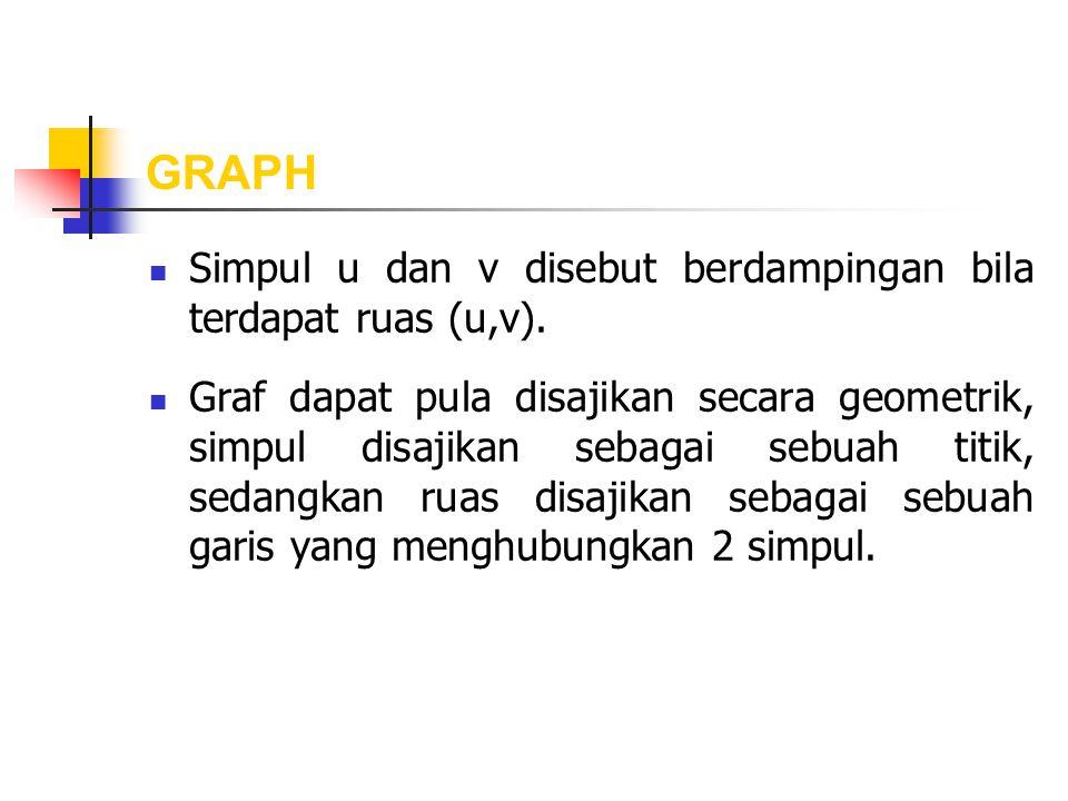 GRAPH Simpul u dan v disebut berdampingan bila terdapat ruas (u,v).