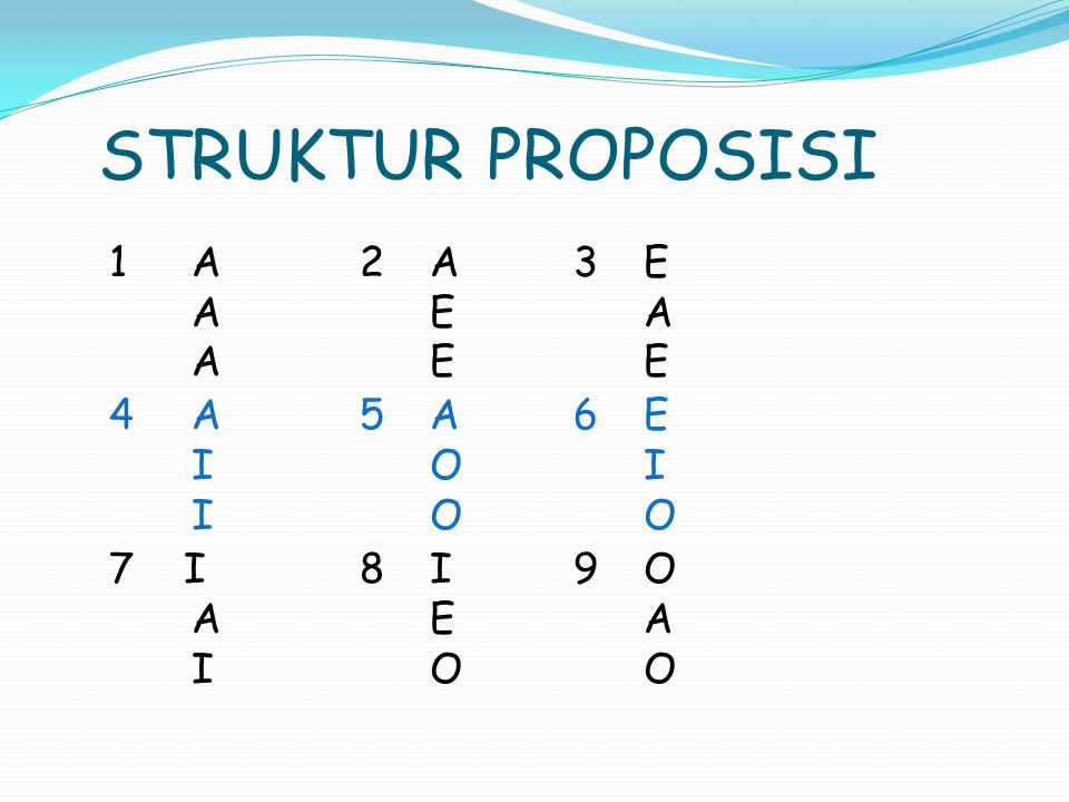 STRUKTUR PROPOSISI 1 A 2 A 3 E A E A A E E 4 A 5 A 6 E I O I I O O