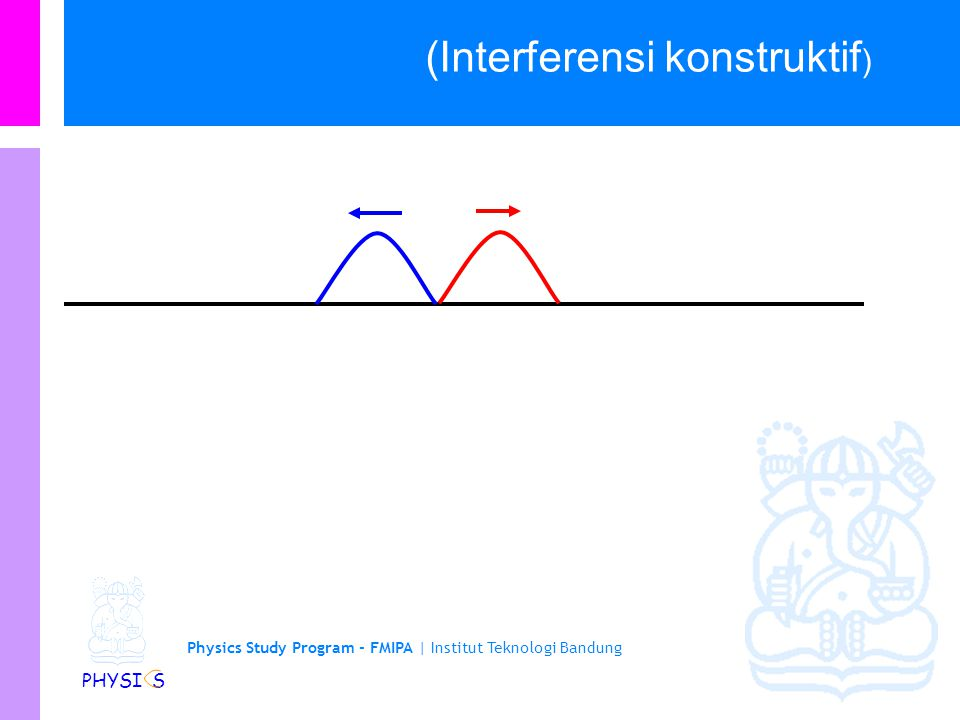 (Interferensi konstruktif)