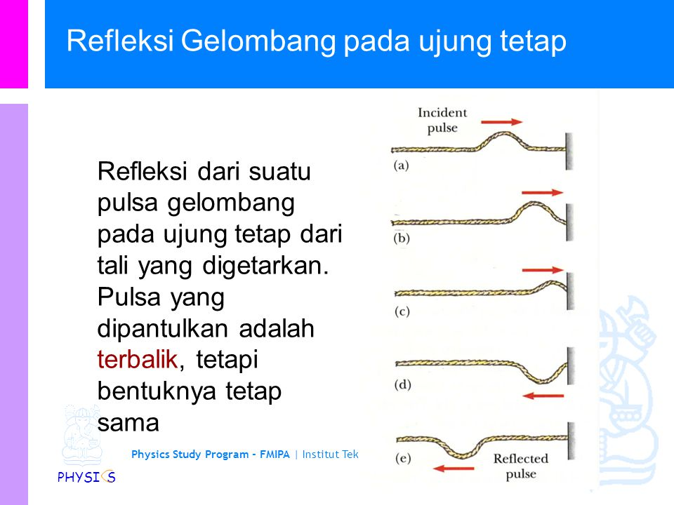 Refleksi Gelombang pada ujung tetap