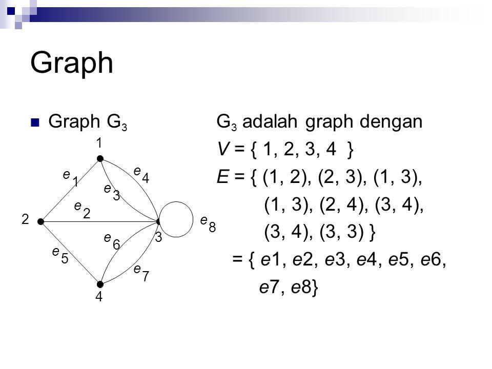 Graph Graph G3 G3 adalah graph dengan V = { 1, 2, 3, 4 }