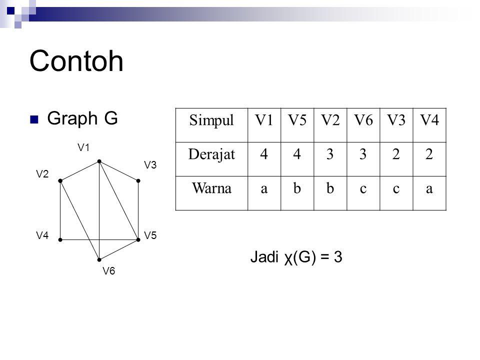 Contoh Graph G Simpul V1 V5 V2 V6 V3 V4 Derajat 4 3 2 Warna a b c