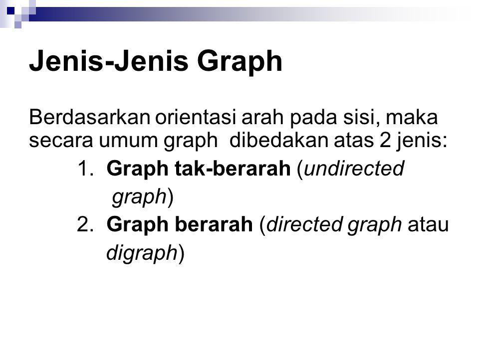 Jenis-Jenis Graph Berdasarkan orientasi arah pada sisi, maka secara umum graph dibedakan atas 2 jenis: