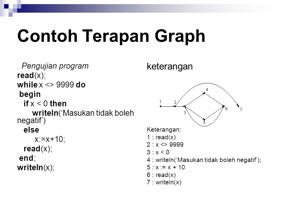 Contoh Terapan Graph keterangan read(x); while x <> 9999 do