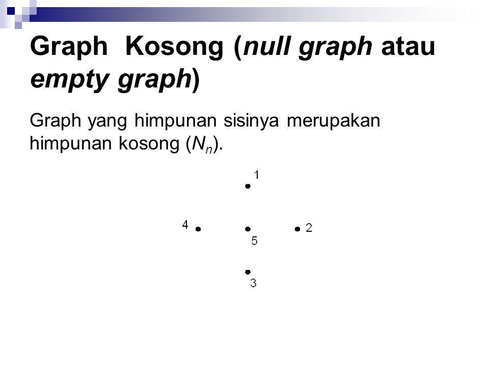Graph Kosong (null graph atau empty graph)