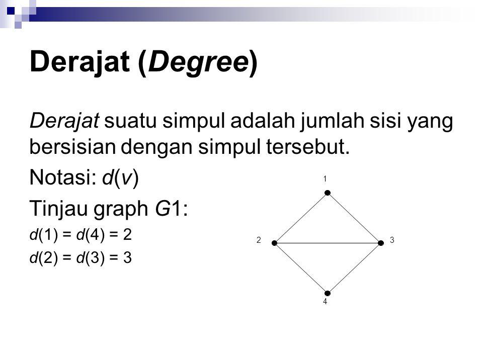 Derajat (Degree) Derajat suatu simpul adalah jumlah sisi yang bersisian dengan simpul tersebut. Notasi: d(v)