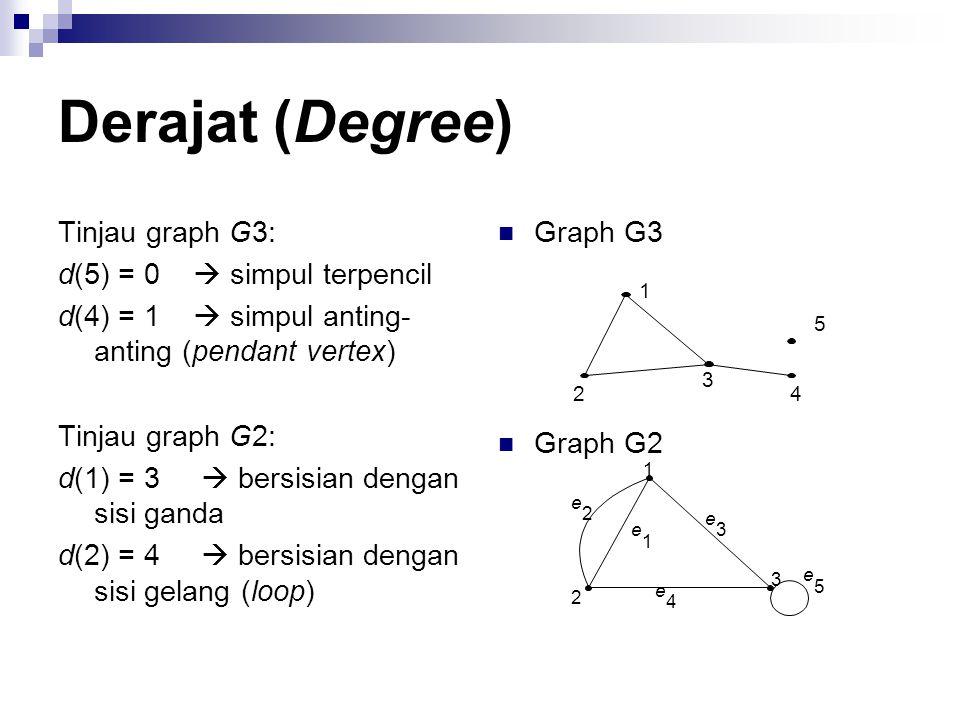Derajat (Degree) Tinjau graph G3: d(5) = 0  simpul terpencil