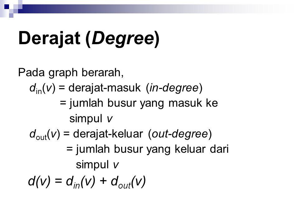 Derajat (Degree) Pada graph berarah,
