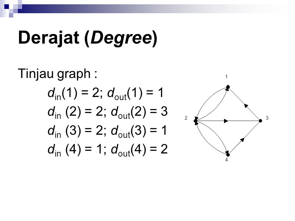 Derajat (Degree) Tinjau graph : din(1) = 2; dout(1) = 1