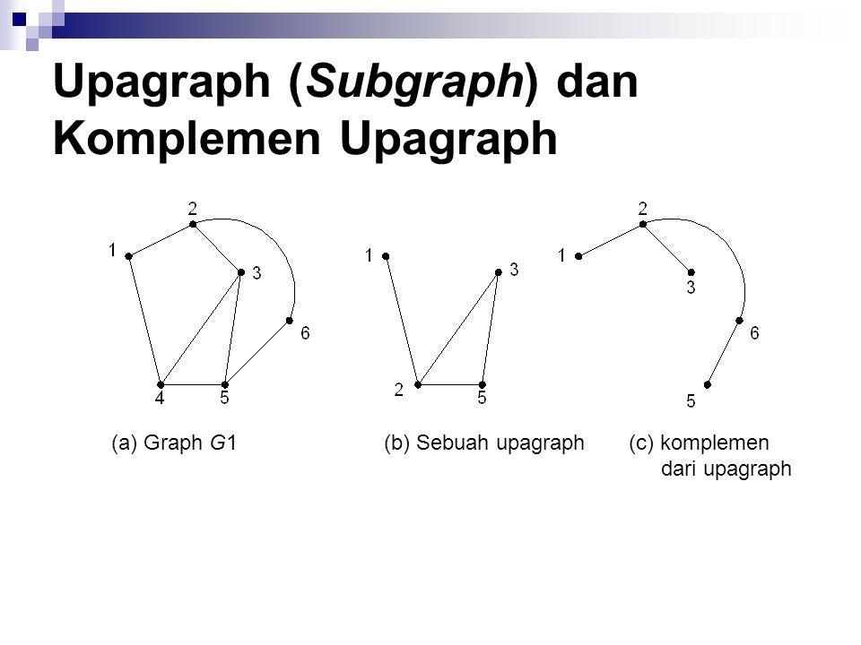 Upagraph (Subgraph) dan Komplemen Upagraph